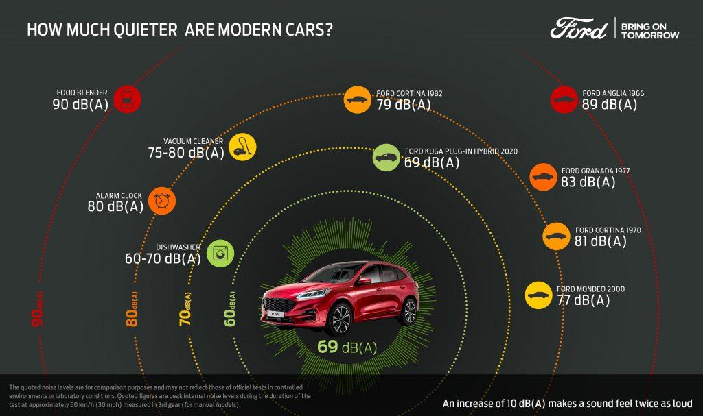 Ford zmanjšuje hrupnost avtomobilov
