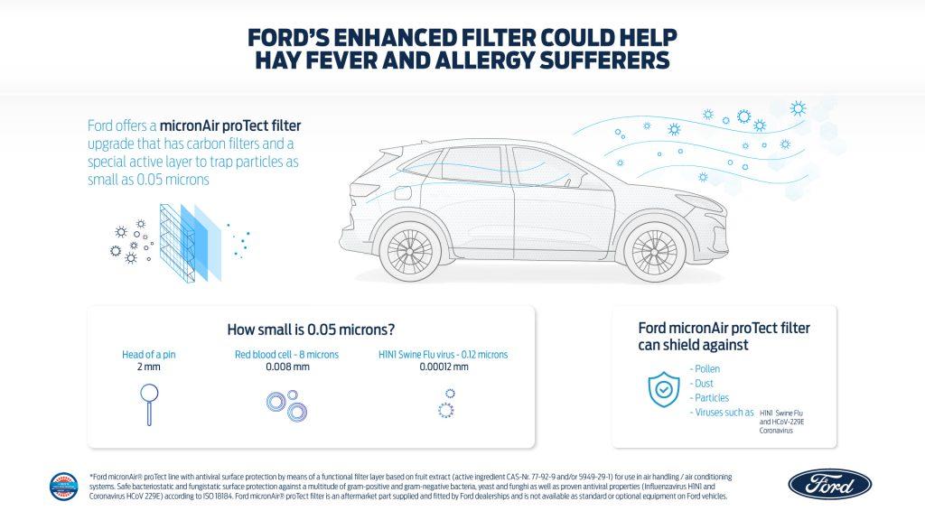 Ford nudi zračni filter, s katerim bo vožnja veliko varnejša in prijetnejša