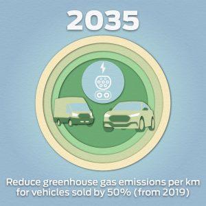 Gradimo boljši svet – Ford napoveduje korake v smeri ogljične nevtralnosti