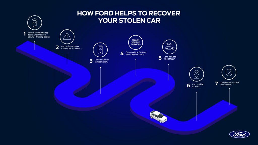Ford z uporabo tehnologije pomaga pri vračanju ukradenih vozil